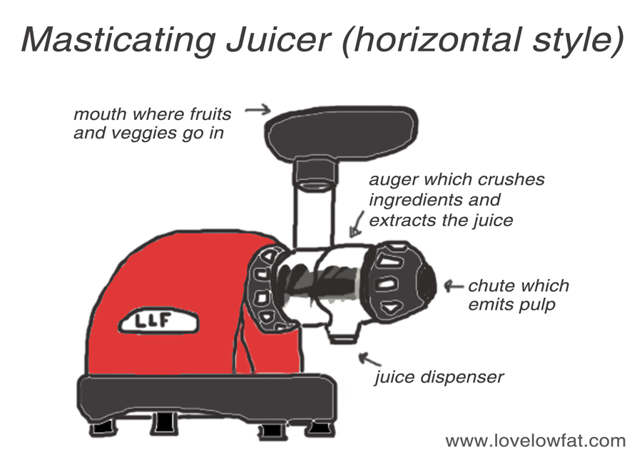 Best juicer on the market - Love Low FatLove Low Fat